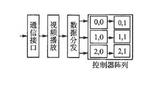 基于ARM和<font color='red'>FPGA</font>的全彩独立视频LED系统设计