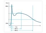 满足EMC严苛测试要求,使用示波器检验ESD仿真器