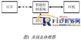 基于RFID的<font color='red'>医疗器械</font>智能控制系统设计