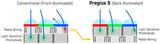 干货贴:详细解析Sony Pregius® S系列的全局快门<font color='red'>CMOS</font>传感器