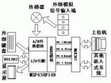 基于MSP430单片机的嵌入式手持<font color='red'>数据采集</font>系统