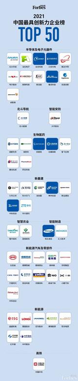 <font color='red'>闻</font><font color='red'>泰</font>等上榜,福布斯公布2021中国最具创新力企业榜