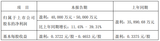 MCU/SoC芯片出货量增长 <font color='red'>纳</font><font color='red'>思</font><font color='red'>达</font>预计上半年净利4- 5亿元