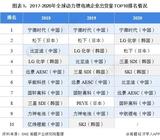 中韩动力锂电池行业发展差异剖析