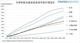 2026年全球11亿家庭将拥有<font color='red'>智能电视</font>,占比上升到51%