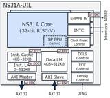 "NSITEXE推出基于<font color='red'>RISC</font>-<font color='red'>V</font>的32位通用CPU""NS31A""   适合汽车应用"