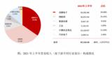 <font color='red'>芯</font><font color='red'>原</font>股份上半年营收同比增27% 新签订单金额约17.22亿元