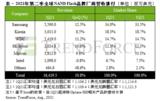 受惠资料中心与笔电需求,今年二季NAND Flash总营收季增10.8%