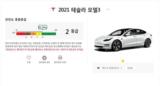 特斯拉<font color='red'>Model</font> 3韩国KNCAP安全测试,自动刹车连续失利