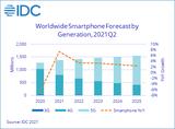 2021年<font color='red'>iPhone</font>出货量增幅超安卓手机2倍