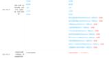 封测企业芯德半导体完成融资 <font color='red'>小米</font>长江产业基金等联合投资