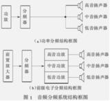 解析三分频扬声器系统<font color='red'>分频器</font>设计
