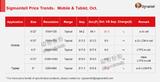 智能手机面板市场需求两极分化:LCD需求走弱,<font color='red'>OLED</font>强劲