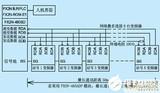 三<font color='red'>菱</font>FX系列PLC通讯方式控制变频器的解决方案