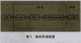 基于Profibus-DP总线与SPC3协议<font color='red'>芯片</font>实现电动执行的设计