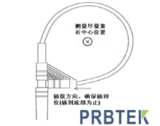 PRBTEK柔性电流探头CP9000(S/L)操作方法及测量<font color='red'>注意事项</font>