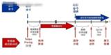 罗克韦尔自动化<font color='red'>控制器</font>件在冶金起重机系统中的应用
