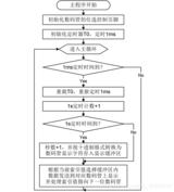 【自学<font color='red'>51单片机</font>】6 ---数码管动态显示、中断系统介绍