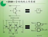 stm32专题十四:<font color='red'>存储器</font>介绍