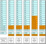 uCOS-II的中断-<font color='red'>ARM</font>7实现中断嵌套的方法探究