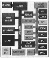 <font color='red'>ARM</font>架构—— Cortex-M3与Cortex-M4特点概述