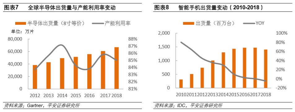 半导体产业链全面梳理,中国还缺什么?-电子头条-EEWORLD电子工程世界