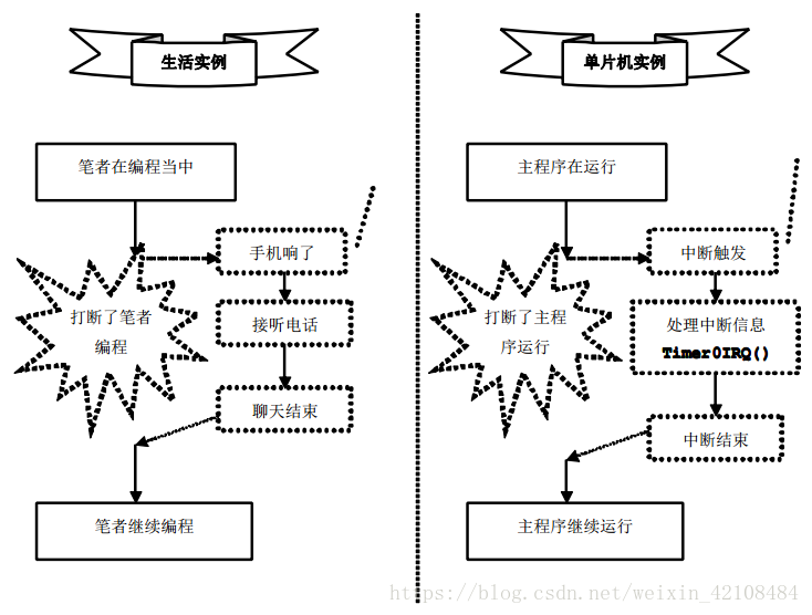 STM32的外部中断EXTI及NVIC中断优先级介绍