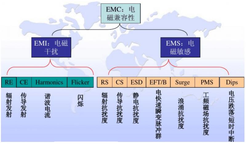 EMI如何产生、传播及优化解决??imageView2/2/w/180