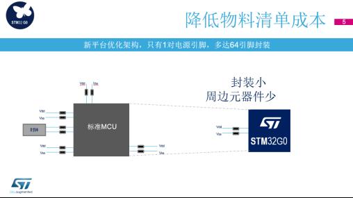 STM32系列又添新成员,性价比之王G0诞生