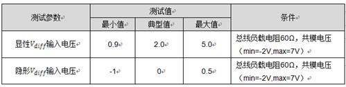 技术文章——CAN一致性测试之输入电压阈值测试