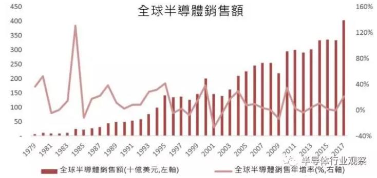 盘点2018中国十大IC设计新势力