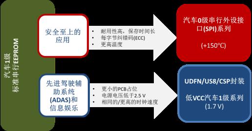 eco-converter/transmission:汽油 / 柴油直喷 / 油电混合动力转换器