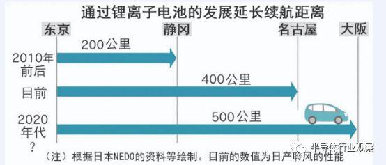 看看日本人制作锂电池的门道有哪些