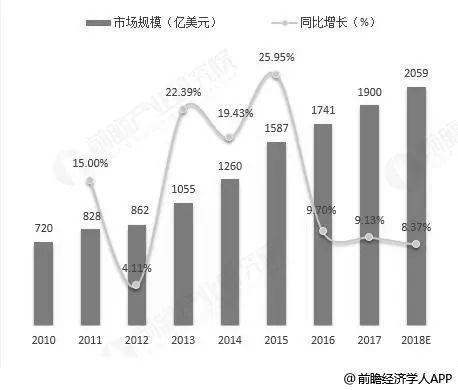 中国传感器任重道远,仅占全球市场百分之十