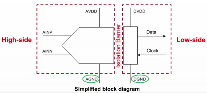 隔离调制器是什么?它的主要作用是什么?