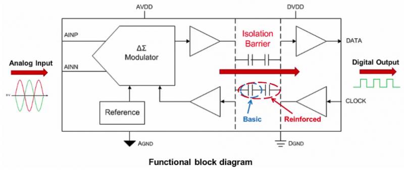 隔离调制器的输入是全差动的,并且驱动连续对模拟输入信号进行过采样