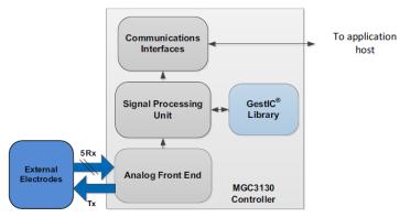 更灵敏的手势之别微芯科技MGC3130