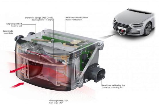 激光雷达技术竞争正酣 20家国产车载激光雷达公司盘点