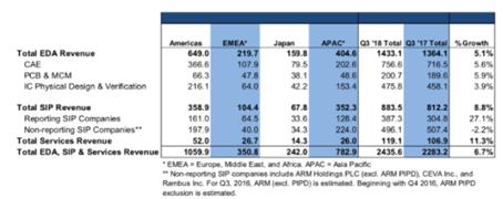 2018年EDA、IP市场营收24.4亿美元,5G、AI、IoT是关键