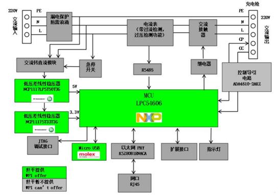 大联大世平集团全新联网交流充电桩系统解决方案