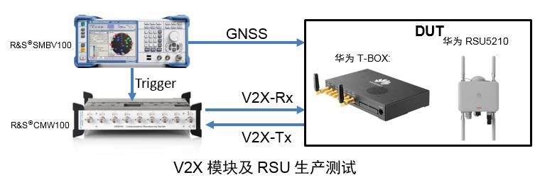 罗德与施瓦茨携手华为成功调试完成V2X模块及RSU测试方案