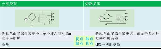 交流直接驱动(DACD)电源方案让LED寿命更长
