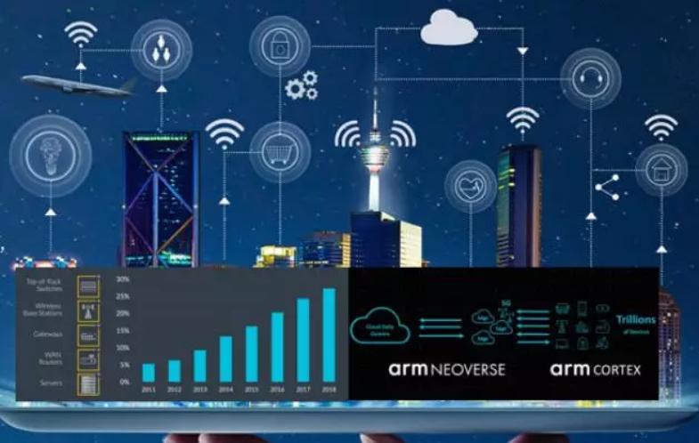服務器芯片市場,ARM如何稱王