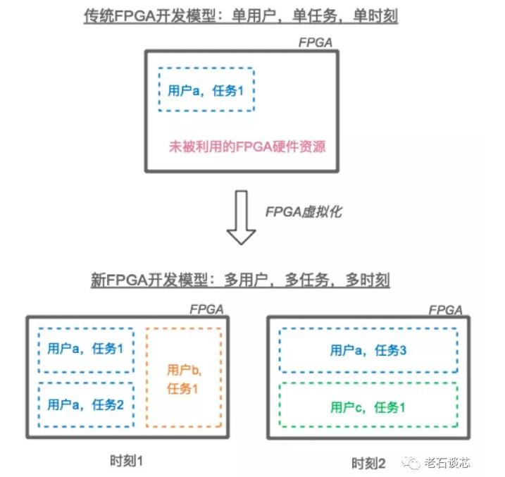 FPGA虚拟化技术将成为未来主攻方向