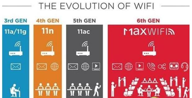 小科普—让你见识一下Wi-Fi 6 到底有多6
