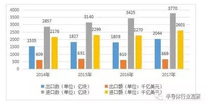 2018年中国花2万亿元买集成电路,占进口总额14.6%