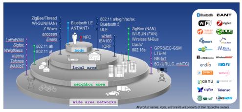 IoT遇到无线技术将会面对哪些挑战