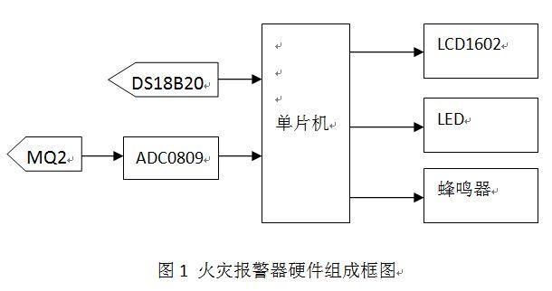 基于DS18B20温度传感器和MQ2烟雾传感器的火灾报警器设计