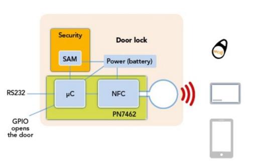 大联大品佳集团推出基于NXP的整合式智能门锁解决方案