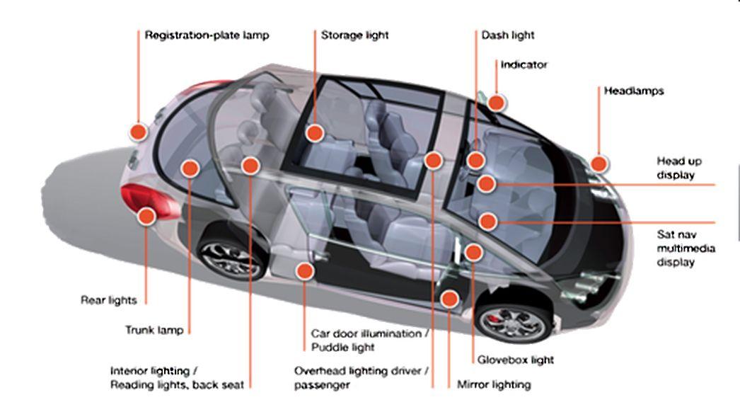 汽车车灯多款应用解决方案